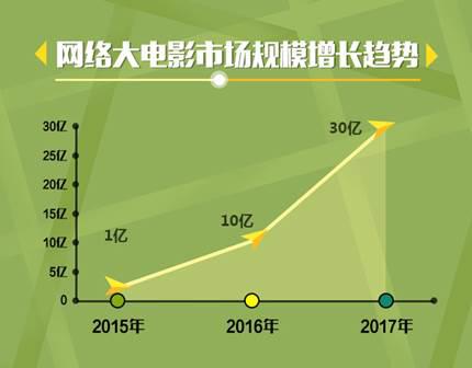 爱奇艺公布近三年票房分账榜单 十大趋势还原真实网大市场